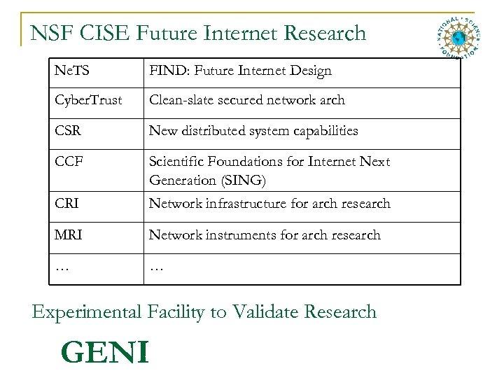 NSF CISE Future Internet Research Ne. TS FIND: Future Internet Design Cyber. Trust Clean-slate