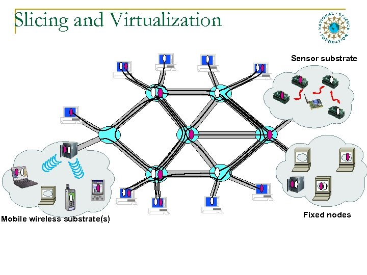 Slicing and Virtualization Sensor substrate Mobile wireless substrate(s) Fixed nodes