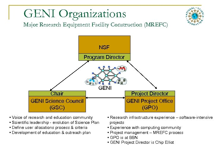 GENI Organizations Major Research Equipment Facility Construction (MREFC) NSF Program Director Chair GENI Science