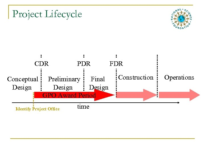 Project Lifecycle CDR Conceptual Design PDR Preliminary Final Design GPO Award Period Identify Project