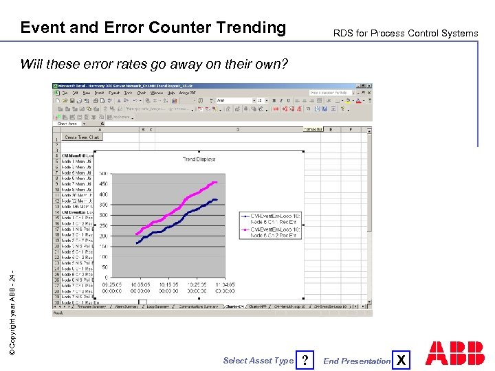 Event and Error Counter Trending RDS for Process Control Systems © Copyright year ABB