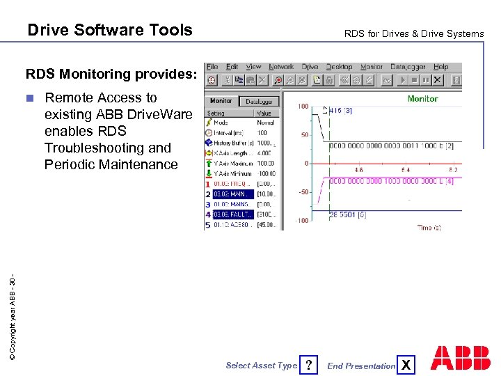 Drive Software Tools RDS for Drives & Drive Systems RDS Monitoring provides: Remote Access