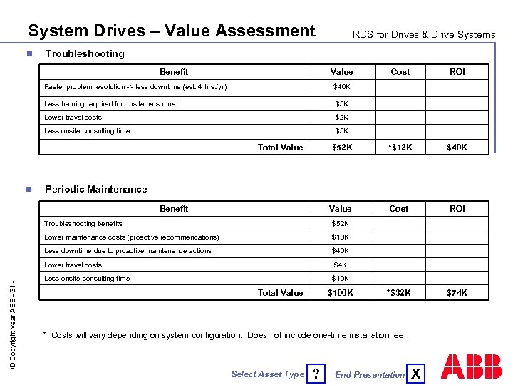 System Drives – Value Assessment n RDS for Drives & Drive Systems Troubleshooting Benefit