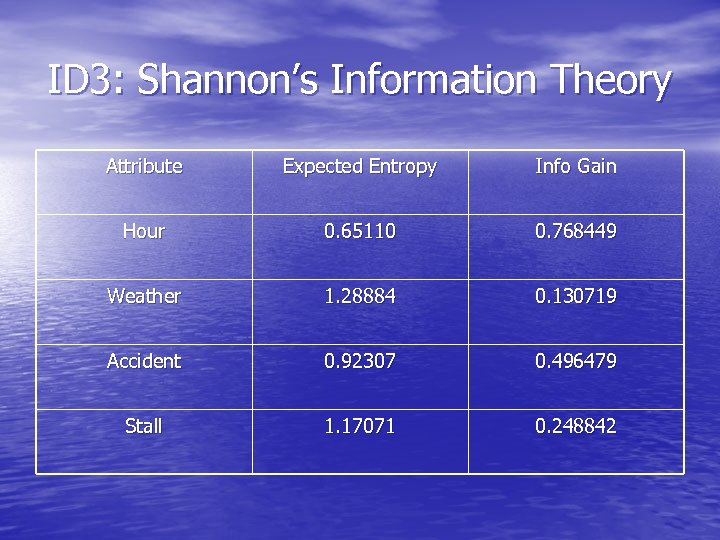 ID 3: Shannon's Information Theory Attribute Expected Entropy Info Gain Hour 0. 65110 0.