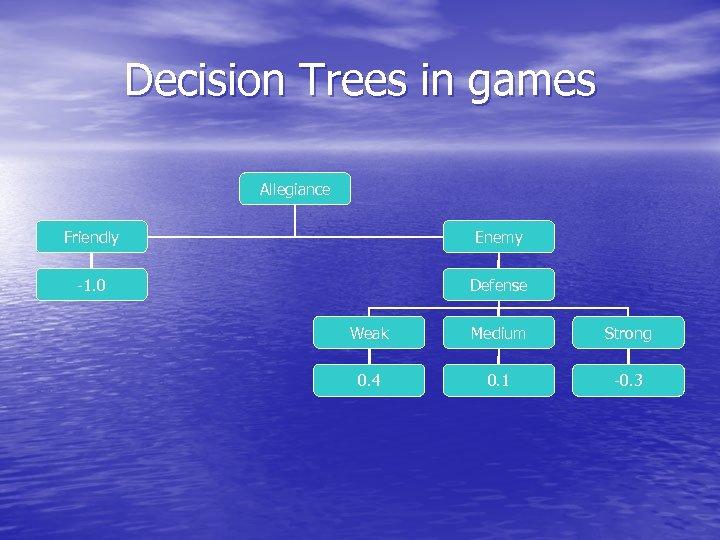 Decision Trees in games Allegiance Friendly Enemy -1. 0 Defense Weak Medium Strong 0.