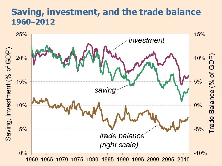 Saving, investment, and the trade balance 1960– 2012 investment 15% 20% 15% 5% saving