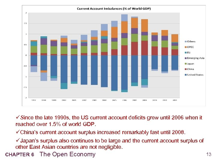 üSince the late 1990 s, the US current account deficits grew until 2006 when