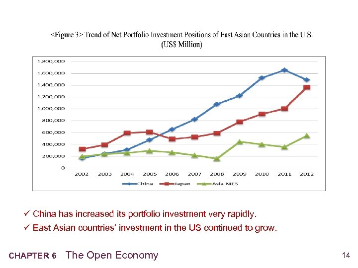 ü China has increased its portfolio investment very rapidly. ü East Asian countries' investment