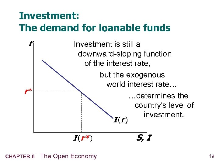 Investment: The demand for loanable funds r r* Investment is still a downward-sloping function