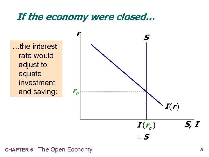 If the economy were closed… r …the interest rate would adjust to equate investment