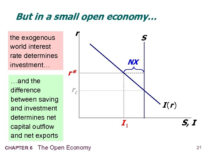 But in a small open economy… the exogenous world interest rate determines investment… …and