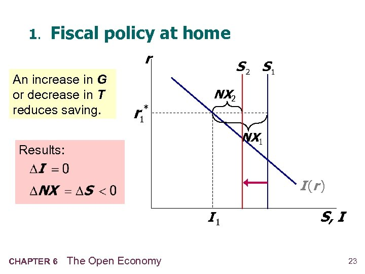 1. Fiscal policy at home r An increase in G or decrease in T