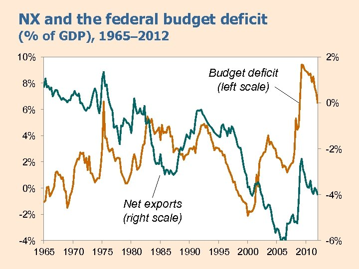 NX and the federal budget deficit (% of GDP), 1965– 2012 10% 2% Budget