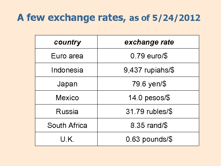 A few exchange rates, as of 5/24/2012 country exchange rate Euro area 0. 79