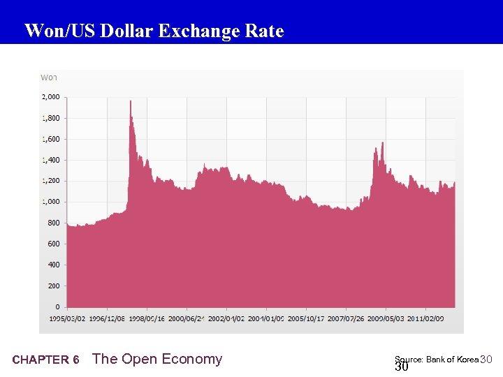 Won/US Dollar Exchange Rate CHAPTER 6 The Open Economy Source: Bank of Korea 30