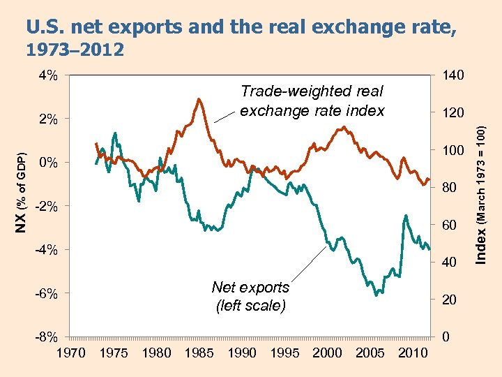 U. S. net exports and the real exchange rate, 1973– 2012 Trade-weighted real exchange