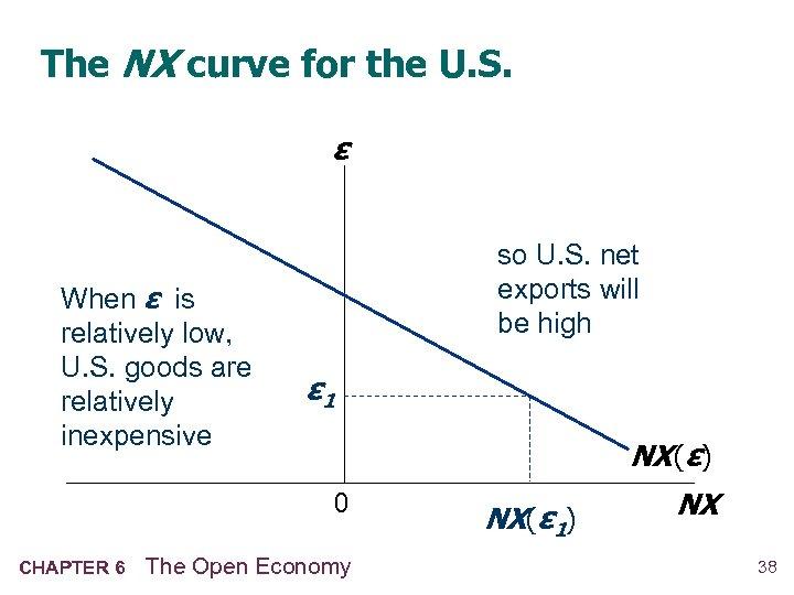 The NX curve for the U. S. ε When ε is relatively low, U.