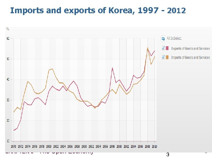 Imports and exports of Korea, 1997 - 2012 CHAPTER 6 The Open Economy 3