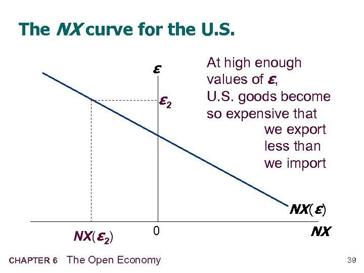 The NX curve for the U. S. ε ε 2 At high enough values