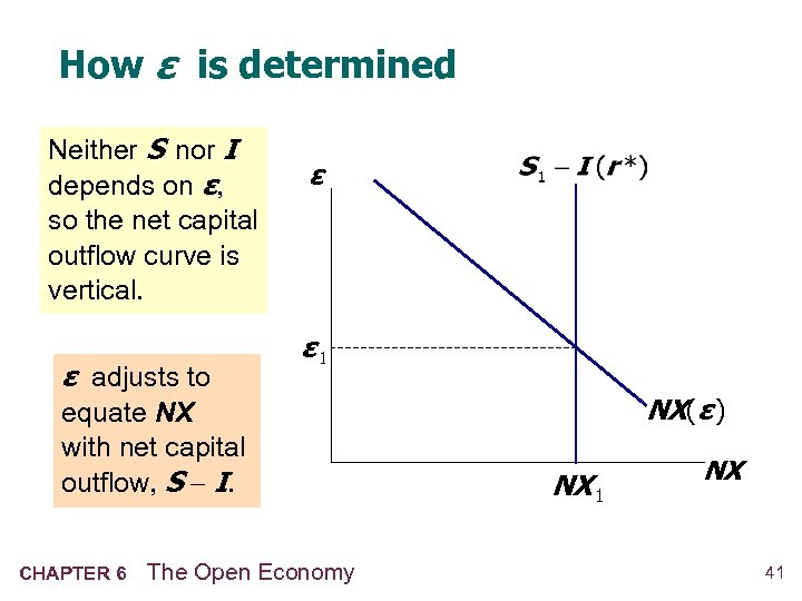 How ε is determined Neither S nor I depends on ε, so the net