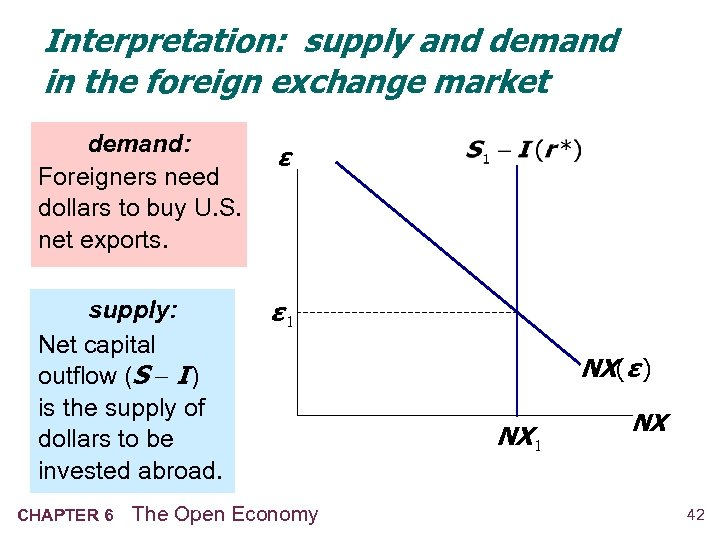 Interpretation: supply and demand in the foreign exchange market demand: Foreigners need dollars to