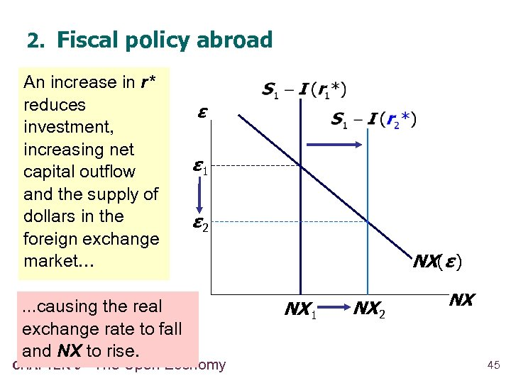 2. Fiscal policy abroad An increase in r* reduces investment, increasing net capital outflow