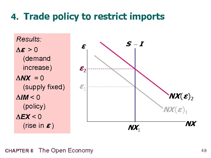 4. Trade policy to restrict imports Results: ε > 0 (demand increase) NX =