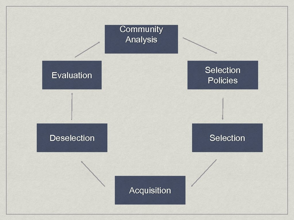 Community Analysis Selection Policies Evaluation Deselection Selection Acquisition