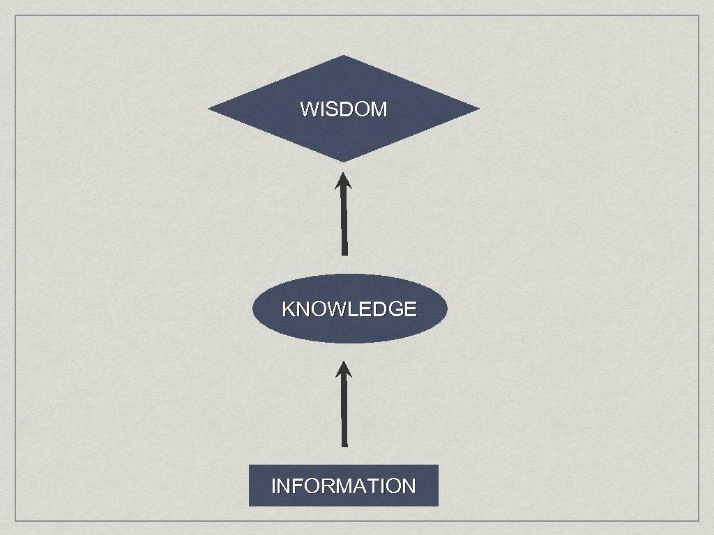 WISDOM KNOWLEDGE INFORMATION
