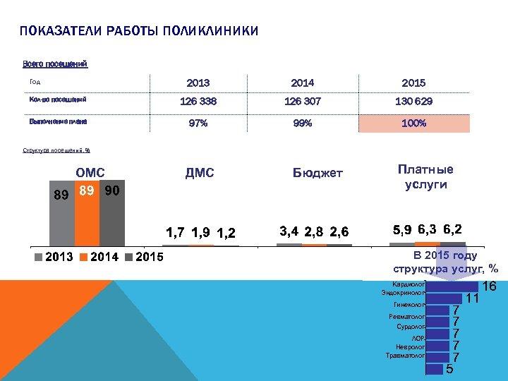 ПОКАЗАТЕЛИ РАБОТЫ ПОЛИКЛИНИКИ Всего посещений Год 2013 2014 2015 Кол-во посещений 126 338 126