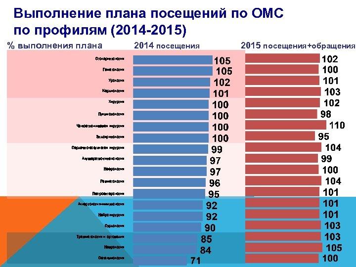 Выполнение плана посещений по ОМС по профилям (2014 -2015) % выполнения плана 2014 посещения