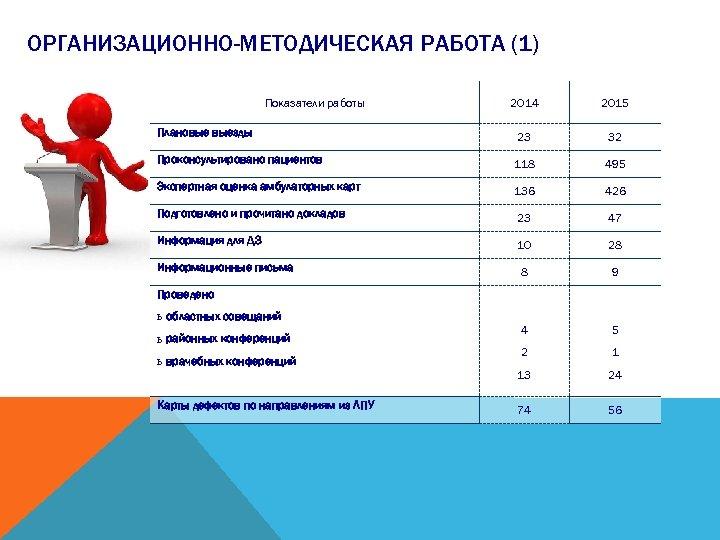 ОРГАНИЗАЦИОННО-МЕТОДИЧЕСКАЯ РАБОТА (1) Показатели работы 2014 2015 Плановые выезды 23 32 Проконсультировано пациентов 118