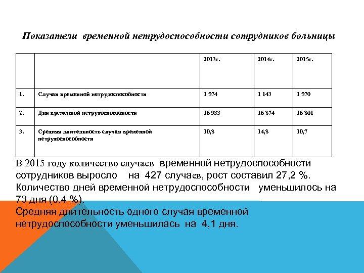 Показатели временной нетрудоспособности сотрудников больницы 2013 г. 2014 г. 2015 г. 1. Случаи временной