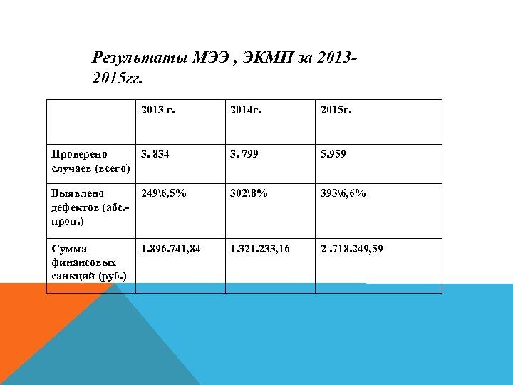 Результаты МЭЭ , ЭКМП за 20132015 гг. 2013 г. 2014 г. 2015 г. Проверено