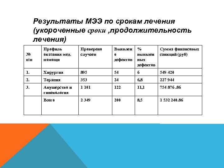 Результаты МЭЭ по срокам лечения (укороченные сроки , продолжительность лечения) № пп Профиль оказания