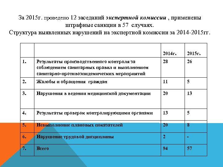 За 2015 г. проведено 12 заседаний экспертной комиссии , применены штрафные санкции в 57