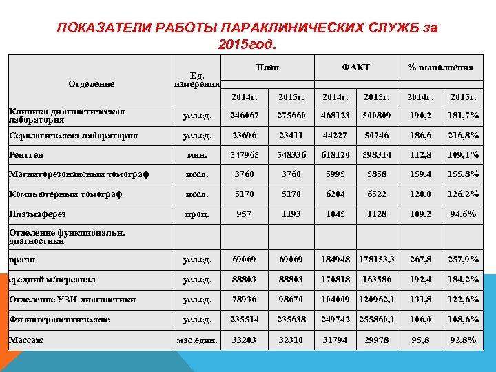 ПОКАЗАТЕЛИ РАБОТЫ ПАРАКЛИНИЧЕСКИХ СЛУЖБ за 2015 год. Отделение План Ед. измерения ФАКТ % выполнения