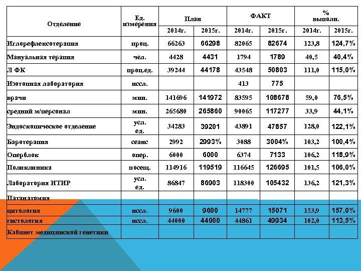 Отделение Иглорефлексотерапия Мануальная терапия Л ФК Ед. измерения % выполн. ФАКТ План 2014 г.