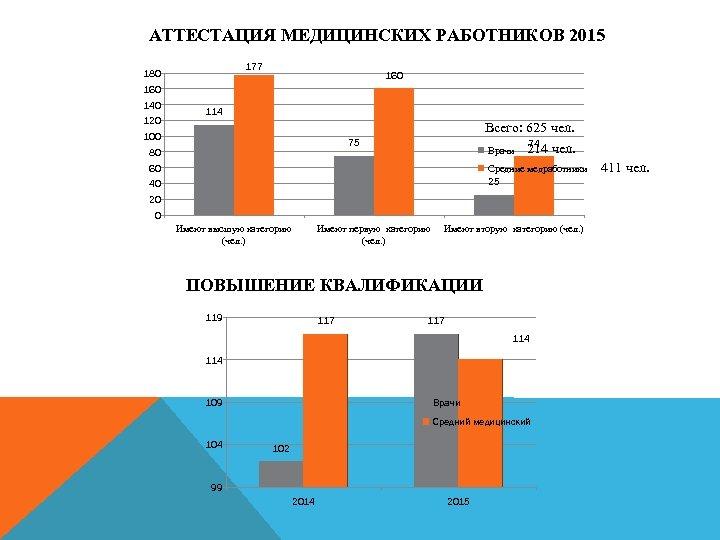 АТТЕСТАЦИЯ МЕДИЦИНСКИХ РАБОТНИКОВ 2015 177 180 160 140 120 114 100 Всего: 625 чел.