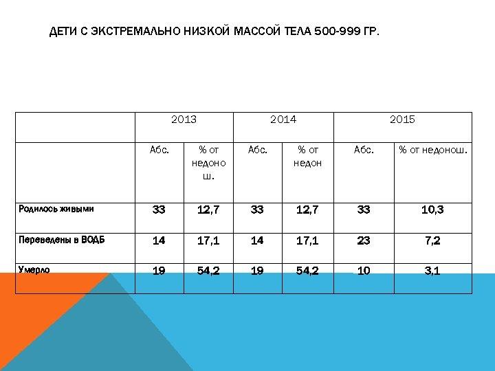ДЕТИ С ЭКСТРЕМАЛЬНО НИЗКОЙ МАССОЙ ТЕЛА 500 -999 ГР. 2013 2014 2015 Абс. %