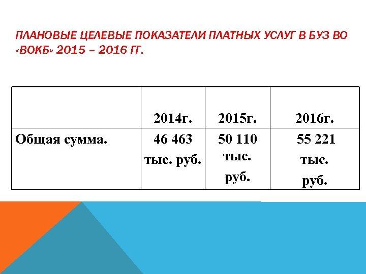 ПЛАНОВЫЕ ЦЕЛЕВЫЕ ПОКАЗАТЕЛИ ПЛАТНЫХ УСЛУГ В БУЗ ВО «ВОКБ» 2015 – 2016 ГГ. Общая