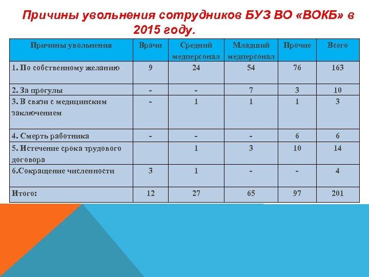 Причины увольнения сотрудников БУЗ ВО «ВОКБ» в 2015 году. Причины увольнения Врачи Средний Младший