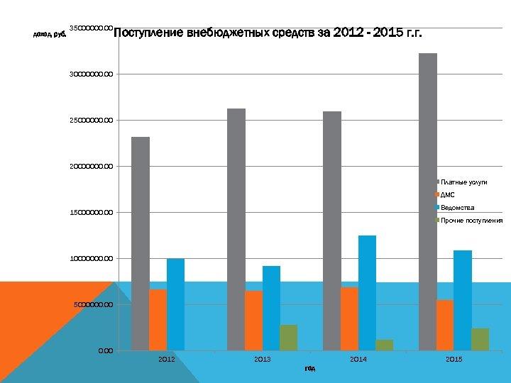 доход, руб. 35000000. 00 Поступление внебюджетных средств за 2012 - 2015 г. г. 30000000.