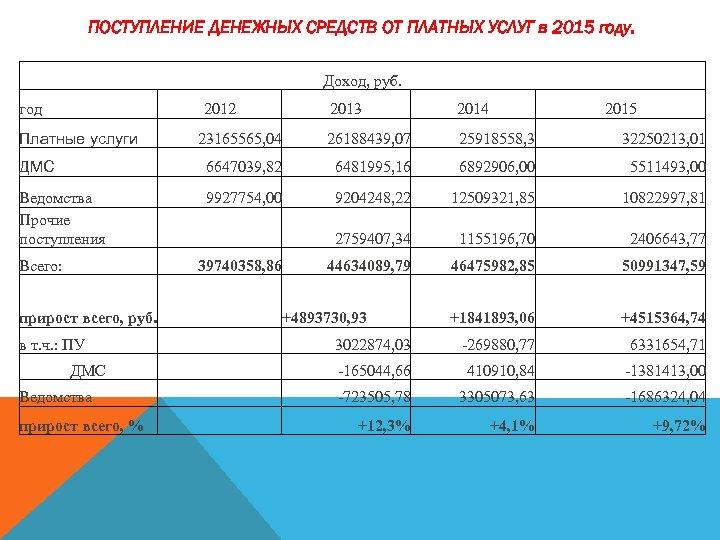 ПОСТУПЛЕНИЕ ДЕНЕЖНЫХ СРЕДСТВ ОТ ПЛАТНЫХ УСЛУГ в 2015 году. Доход, руб. год 2012 2013