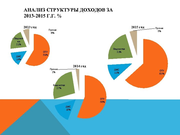 АНАЛИЗ СТРУКТУРЫ ДОХОДОВ ЗА 2013 -2015 Г. Г. % 2013 год 2015 год Прочие