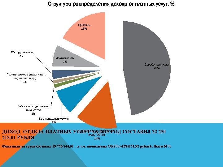 Структура распределения дохода от платных услуг, % Прибыль 18% Оборудование 3% Медикаменты 7% Заработная