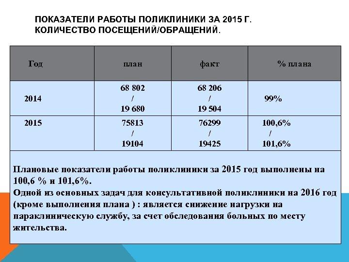 ПОКАЗАТЕЛИ РАБОТЫ ПОЛИКЛИНИКИ ЗА 2015 Г. КОЛИЧЕСТВО ПОСЕЩЕНИЙ/ОБРАЩЕНИЙ. Год план факт 2014 68 802