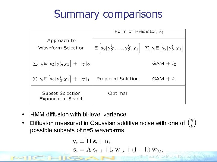 Summary comparisons • HMM diffusion with bi-level variance • Diffusion measured in Gaussian additive