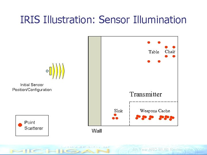 IRIS Illustration: Sensor Illumination Table Initial Sensor Position/Configuration Transmitter Sink Point Scatterer Chair Weapons