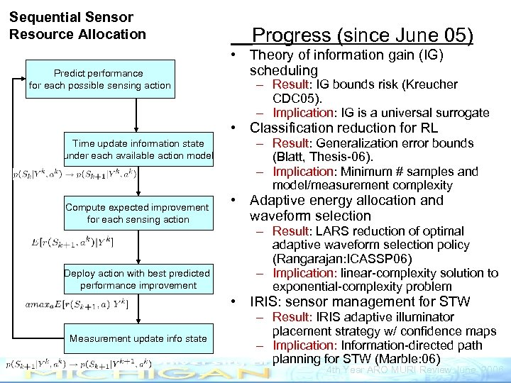 Sequential Sensor Resource Allocation Predict performance for each possible sensing action Progress (since June